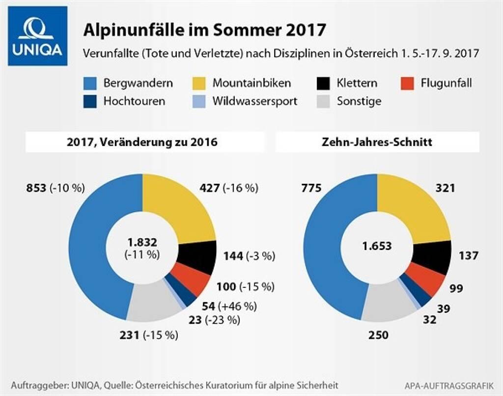 Uniqa: In Österreich ist das Wandern eine beliebte Sportart. Allerdings ist Wandern auch gefährlich, denn kleine Unachtsamkeiten oder eine schlechte Vorbereitung können schnell zu Verletzungen oder sogar Todesfällen führen. Eine Studie vom Österreichischen Kuratorium für alpine Sicherheit zeigt, dass sich 2017 in den Sommermonaten 853 Menschen beim Wandern verletzt haben. Damit ist diese Bergsportart jene, bei der die meisten Unfälle passieren. Auf Platz zwei liegt Mountainbiken mit 427 Unfällen in 2017. Grafik zu Wanderunfällen © UNIQA/APA, © Aussender (04.09.2018)