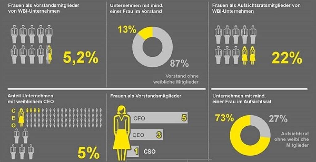 EY: Nur zehn von 191 WBI-Vorstandsmitgliedern weiblich, in Aufsichtsräten steigt Frauenanteil – Quote zeigt Wirkung; Copyright: EY, © Aussender (05.09.2018)