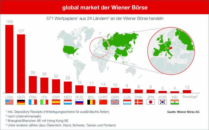 Wiener Börse erweitert Auslandssegment global market um Aktien aus Asien; Quelle: Wiener Börse