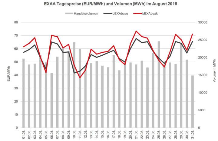 Im Vergleich zum Vorjahresmonat (670.410,73 MWh) ist das ein Rückgang von ca. 10,5%. In der Year-to-date Betrachtung bedeutet dies ein leichter Rückgang des Umsatzes gegenüber dem Vorjahr – somit wurde in den ersten acht Monaten im Jahr 2018 um ca. 0,4% weniger Volumen gecleared als in den ersten acht Monaten des Vorjahres (Jänner – Aug 2018: 5221 GWh; Jänner – Aug 2017: 5240 GWh).
