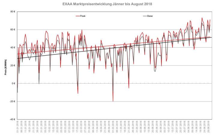 Das Preisniveau ist im August 2018 im Monatsmittel mit 56,63 EUR/MWh im bEXAbase (00-24 Uhr) und 58,94 EUR/MWh im bEXApeak (09-20 Uhr) im Vergleich zum Juli 2018 (49,18 bEXAbase bzw. 50,30 bEXApeak) markant gestiegen.  Der Preisvergleich zum Monat August 2017 zeigt ebenso einen markanten Unterschied. Mit 30,77 EUR/MWh im bEXAbase und 31,76 EUR/MWh im bEXApeak im Durchschnitt war der Strom im Vorjahresmonat um ca. 25 EUR/MWh billiger. Der Grund für den Preisanstieg liegt in der im August statt gefundenen mehrwöchigen Hitzeperioden, da v.a. in Deutschland eine Fülle von kalorischen Kraftwerken ihre Erzeugung aufgrund der Kühlwasserproblematik und der schlechten Wasserführung deutlich drosseln mussten. Die kurzfristige Angebotsverknappung hat die Spotpreise steigen lassen.