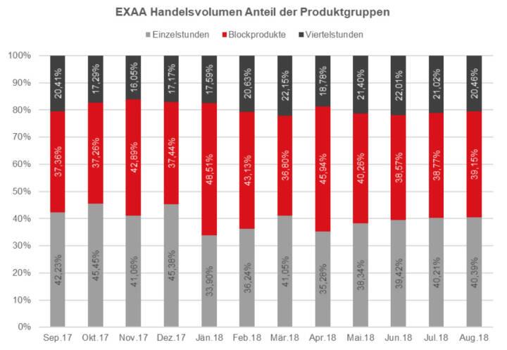 EXAA Handelsvolumen Anteil der Produktgruppen August 2018