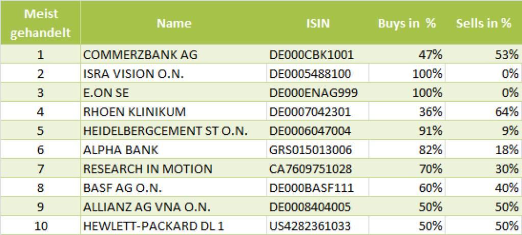 wikifolio-View 14.6.: Die Gesamtübersicht mit Commerzbank meistgehandelt (14.06.2013)