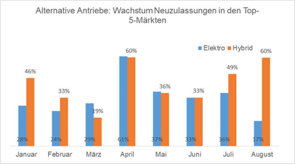 Alternative Antriebe EY AUTOMOTIVE ANALYSE 8/2018 - Alternative Antriebe: Wachstum Neuzulassungen in den Top-5-Märkten; Copyright: EY, © Aussender (19.09.2018)