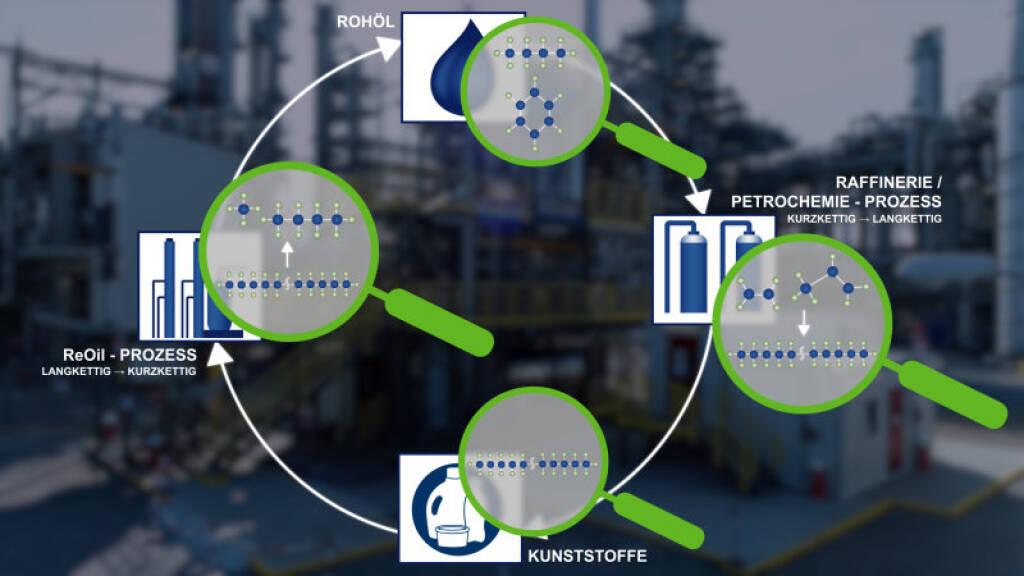OMV ReOil Recyclinganlage gewinnt aus Altkunststoffen synthetisches Rohöl; OMV ReOil Kreislauf, Quelle: OMV, © Aussender (21.09.2018)