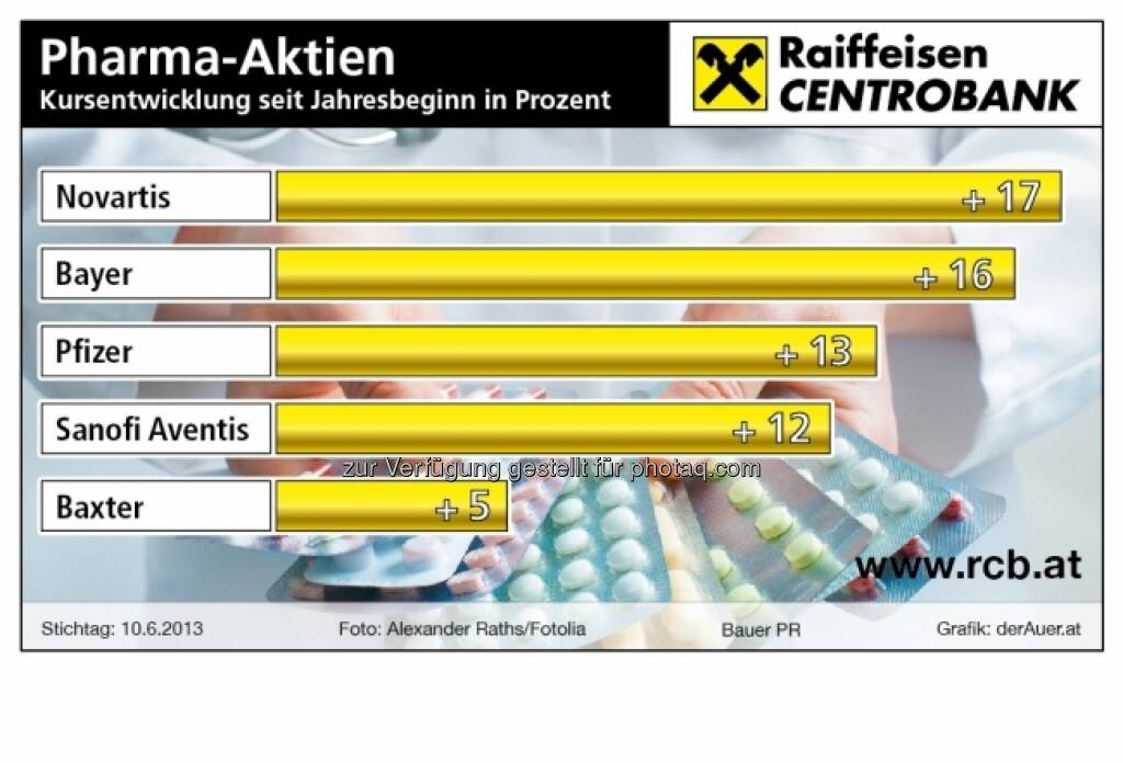 Pharma-Aktien Kursentwicklung seit Jahresbeginn in Prozent: Novartis, Bayer, Pfizer, Sanofi Aventis, Baxter (c) derAuer Grafik Buch Web (16.06.2013)