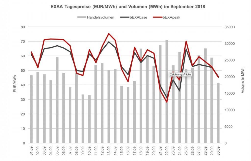 Im Vergleich zum Vorjahresmonat (709.390,5 MWh) ist das ein Rückgang von ca. 5,1%. In der Year-to-date Betrachtung bedeutet dies ein leichter Rückgang des Umsatzes gegenüber dem Vorjahr – somit wurde in den ersten neun Monaten im Jahr 2018 um ca. 0,9% weniger Volumen gecleared als in den ersten neun Monaten des Vorjahres (Jänner – Sept 2018: 5894 GWh; Jänner – Sept 2017: 5949 GWh)., © EXAA (13.10.2018)