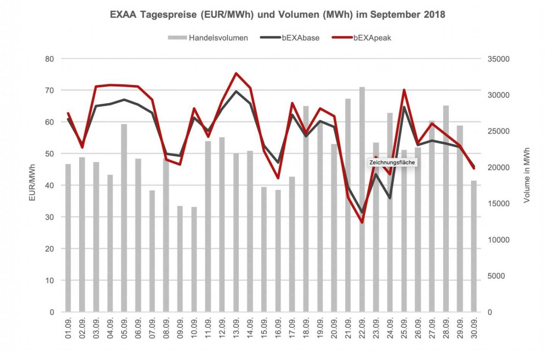 Im Vergleich zum Vorjahresmonat (709.390,5 MWh) ist das