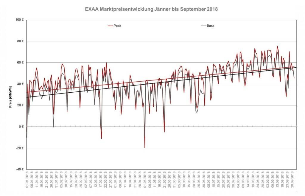 Das Preisniveau hat sich im September 2018 im Monatsmittel mit 55,55 EUR/MWh im bEXAbase (00-24 Uhr) und 57,65 EUR/MWh im bEXApeak (09-20 Uhr) im Vergleich zum August 2018 (56,63 bEXAbase bzw. 58,94 bEXApeak) nur wenig geändert.  Der Preisvergleich zum Monat September 2017 zeigt jedoch einen markanten Unterschied. Mit 34,7 EUR/MWh im bEXAbase und 37,73 EUR/MWh im bEXApeak im Durchschnitt war der Strom im Vorjahresmonat um ca. 20 EUR/MWh niedriger., © EXAA (13.10.2018)