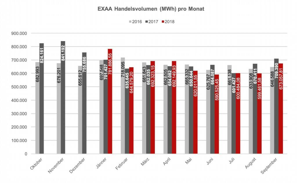 EXAA Handelsvolumen (MWh) pro Monat September 2018, © EXAA (13.10.2018)