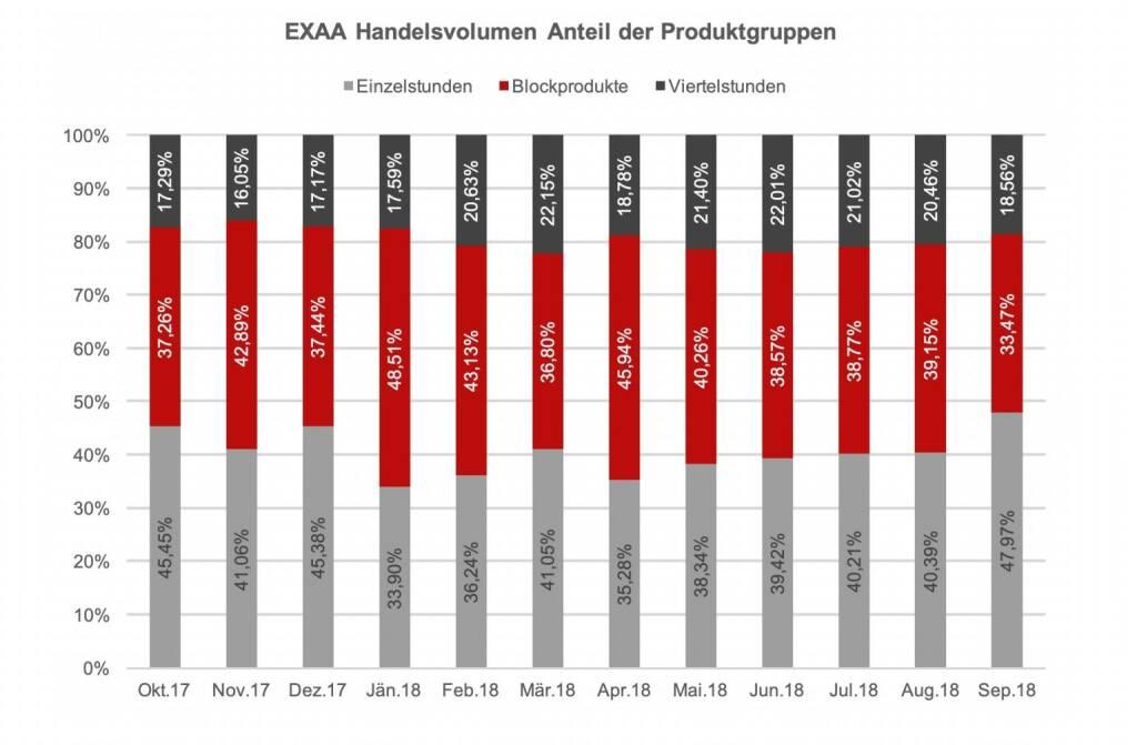 EXAA Handelsvolumen Anteil der Produktgruppen September 2018, © EXAA (13.10.2018)
