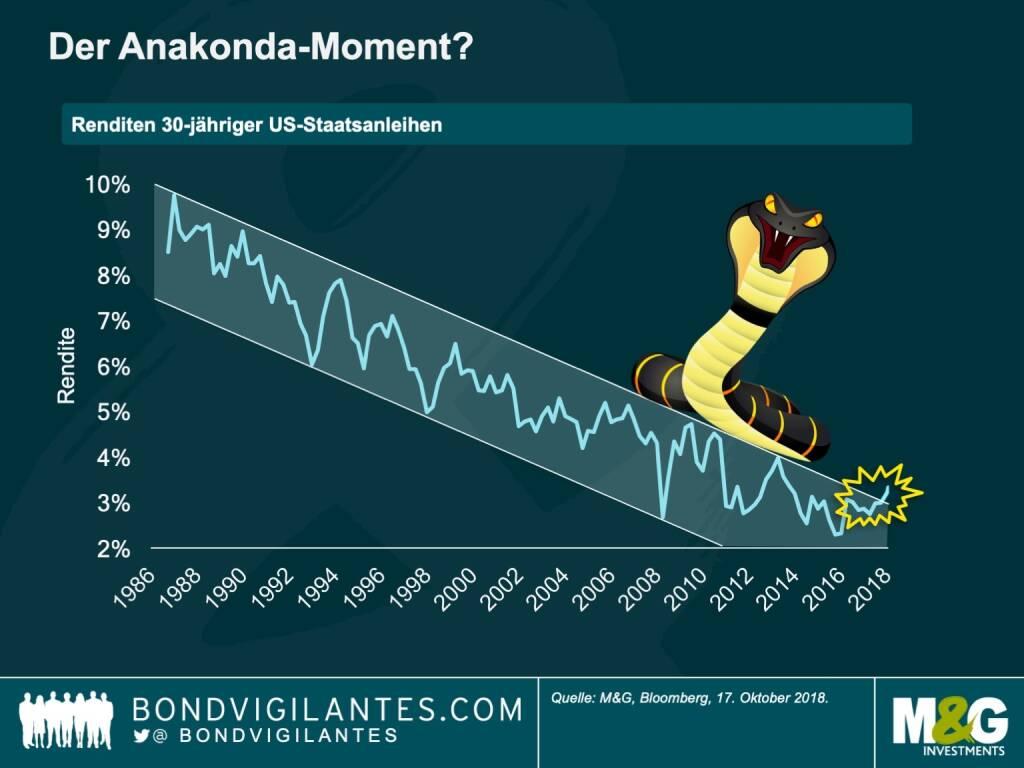 Das lange Ende des US‐Treasury‐Marktes wird oft als eine riesige Anakonda beschrieben: Meist schläft sie und wird kaum beachtet. Doch sobald sie erwacht, greift die Angst um sich. 30‐jährige US-Staatsanleihen beißen zwar nicht, aber ihre Bewegungen können genauso gefährlich sein. Denn sie bestimmen Millionen von Hypothekenraten, ebenso wie den Preis, den Regierungen und Unternehmen weltweit für Fremdkapital zahlen.  Seit über drei Jahrzehnten liegt die Rendite 30-jähriger Treasuries innerhalb eines komfortablen Renditekorridors und hat den Investoren mit einem Kurszuwachs von 6 Prozent einen langen Aufschwung beschert. Kürzlich durchbrach die Anakonda-Kurve jedoch ihren Korridor und stieg auf über 3,3 Prozent, die höchste Rendite seit vier Jahren – und die Märkte fragen sich, ob sie demnächst aufwachen wird… (30.10.2018)