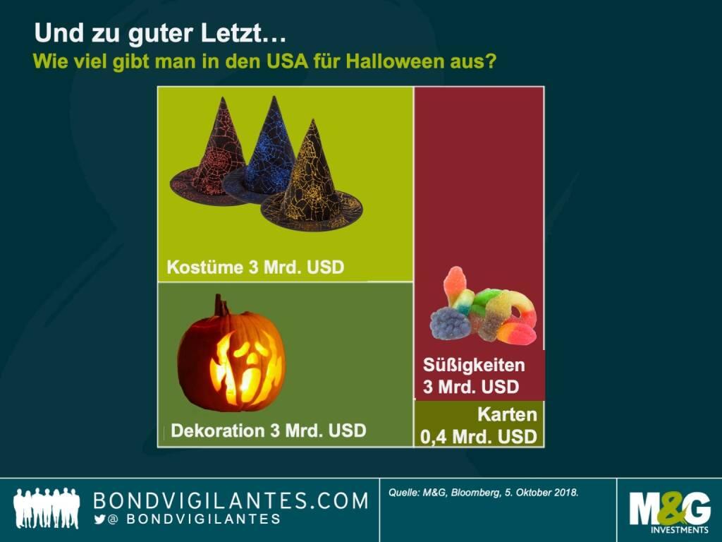 Und schließlich die gruseligste Grafik des Jahres: Halloween-Begeisterte geben in den USA über 9 Milliarden US-Dollar aus – davon allein 3Milliarden US-Dollar für Süßigkeiten. Buh! (30.10.2018)