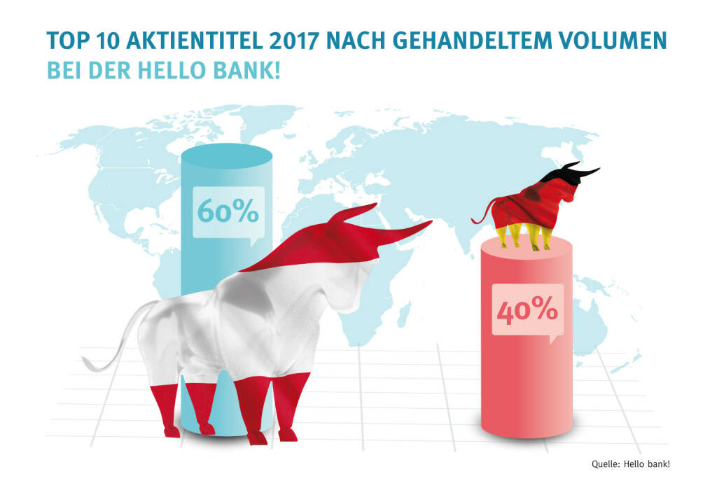 Hello bank! mit neuem Preismodell und Flat Fee für die Wiener Börse, die Märkte der Top 10 Aktientitel 2017 nach gehandeltem Volumen bei der Hello bank! - Credit: Hello bank!, © Aussender (05.11.2018)