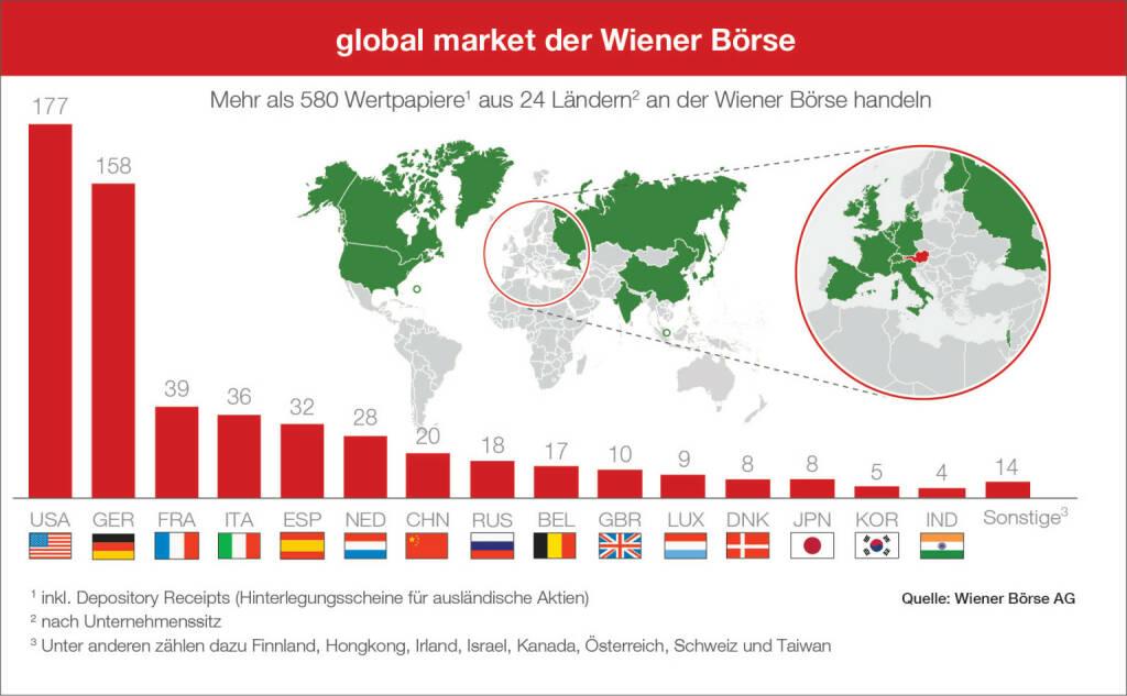 Wiener Börse: Global Market Erweiterung November 2018, Insgesamt sind damit an der Wiener Börse nun über 580 Wertpapiere aus 24 Ländern handelbar. Credit: Wiener Börse, © Aussender (12.11.2018)