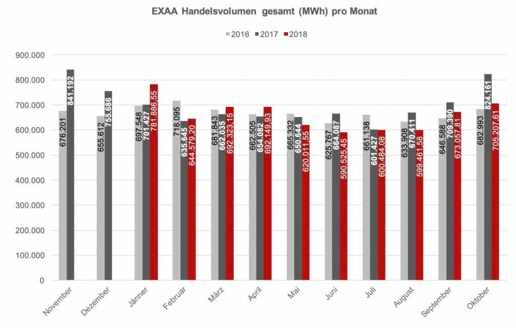 EXAA Handelsvolumen gesamt (MWh) pro Monat: Betrachtet man den österreichischen und deutschen Markt getrennt, so konnte im österreichischen Liefergebiet ein Volumen von 233.401,5 MWh und im deutschen Liefergebiet ein Volumen von 471.806,3 MWh erzielt werden. Somit wurden 33,1 % des Gesamtvolumens im österreichischen Liefergebiet auktioniert. Die Preise betrugen im Oktober 2018 im Monatsmittel im österreichischen Marktgebiet für das Baseprodukt (00-24 Uhr) 62,37 EUR/MWh und für das Peakprodukt (08-20 Uhr) 70,07 EUR/MWh, im deutschen Marktgebiet betrugen die Preise für das Baseprodukt (00-24 Uhr) 53,15 EUR/MWh und für das Peakprodukt (08-20 Uhr) 58,85 EUR/MWh.   , © EXAA (14.11.2018)