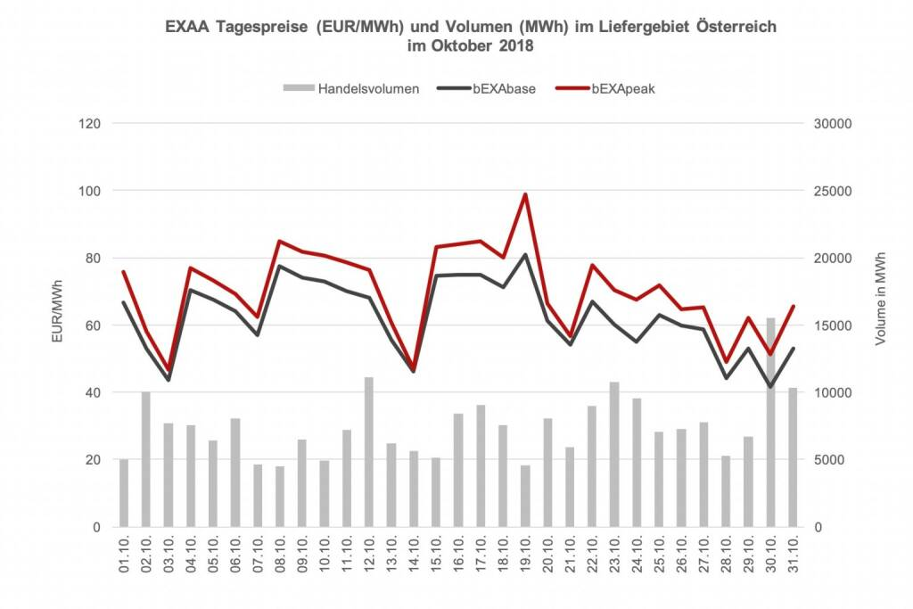 EXAA Tagespreise (EUR/MWh) und Volumen (MWh) im Liefergebiet Österreich   im Oktober 2018, © EXAA (14.11.2018)