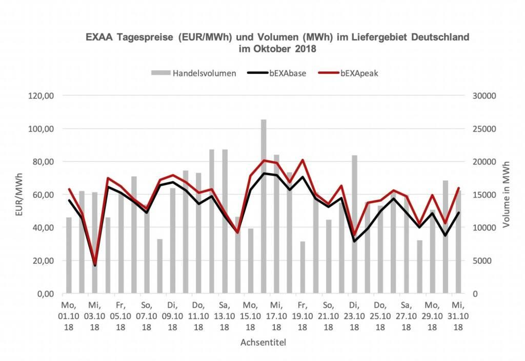 EXAA Tagespreise (EUR/MWh) und Volumen (MWh) im Liefergebiet Deutschland  im Oktober 2018, © EXAA (14.11.2018)