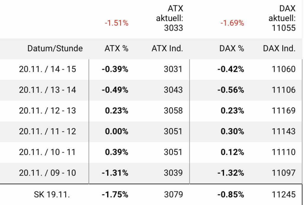 ATX und DAX im Gleichschritt zu 3000 resp. 11000, © Aussender (20.11.2018)