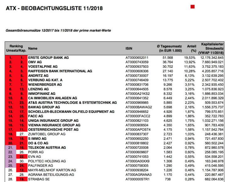 ATX-Beobachtungsliste 11/2018  https://www.wienerborse.at/indizes/indexaenderungen/atx-beobachtungsliste/?fileId=133446&c17867%5Bfile%5D=kZSnAhy3cbw%3D