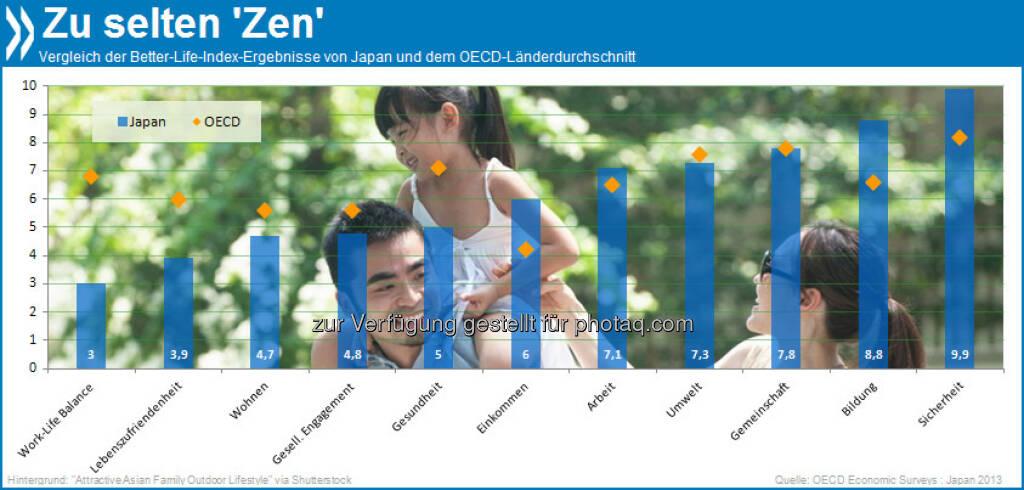 No time for play: In Japan sind Beruf und Privatleben schlechter zu vereinbaren als in den meisten anderen OECD-Ländern. Darunter leidet auch die Geburtenrate.  Mehr unter http://bit.ly/16b4EwW (OECD Economic Surveys: Japan 2013, S.50)., © OECD (17.06.2013)