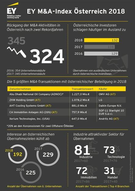 Globale politische Unsicherheiten sorgen für Abkühlung am Transaktionsmarkt – M&A-Aktivitäten gingen auch in Österreich 2018 deutlich zurück, Quelle: EY, © Aussender (09.01.2019)