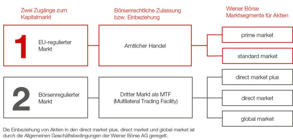 Wiener Börse: Infografik neue Marktsegmentierung ab 21. Jänner 2019, © Aussender (21.01.2019)