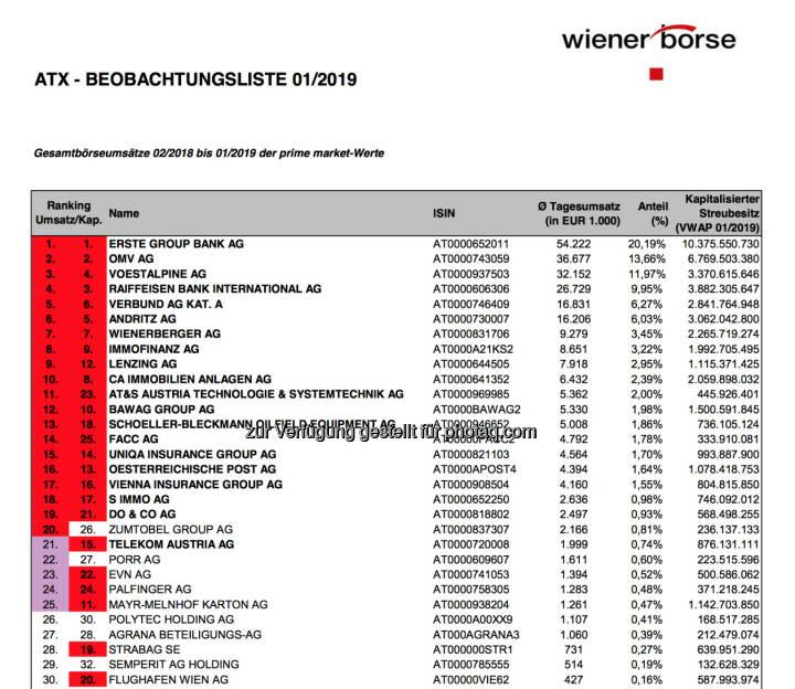 ATX Beobachtungsliste 01/2019 https://www.wienerborse.at/indizes/indexaenderungen/atx-beobachtungsliste/?fileId=138937&c17867%5Bfile%5D=ry2SkDbEqk-XNPHYFZfmBA