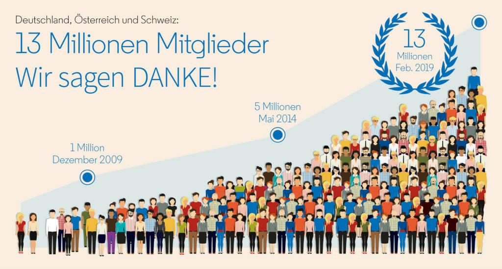 LinkedIn: DACH-Chef Jochen Doppelhammer sagt: LinkedIn hat die aktivste berufliche Online-Gemeinschaft im deutschsprachigen Raum und will seinen Mitgliedern echte Mehrwerte bieten; 13 Millionen Mitglieder im deutschsprachigen Raum, Credit: LinkedIn, © Aussender (07.02.2019)