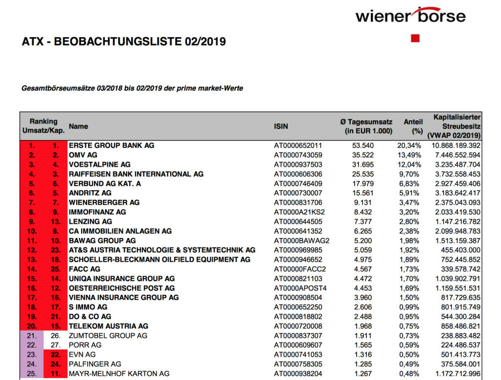 ATX-Beobachtungsliste 2/2019 https://www.wienerborse.at/indizes/indexaenderungen/atx-beobachtungsliste/?fileId=141208&c17867%5Bfile%5D=ebleCzUiVvs0ClfPCO9Eog, © Aussender (02.03.2019)