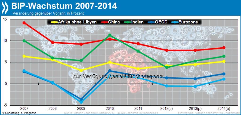 Nachhaltig? Mit 4,2 Prozent (o. Libyen) wuchs Afrikas BIP 2011/12 stärker als das der meisten OECD-Länder. Gleichzeitig macht hohe Inflation den Menschen vielerorts zu schaffen, 2012 lag sie im Schnitt bei 9,1 Prozent.  Mehr unter http://bit.ly/14ioTHV (African Economic Outlook 2013, S. 17f.), © OECD (20.06.2013)