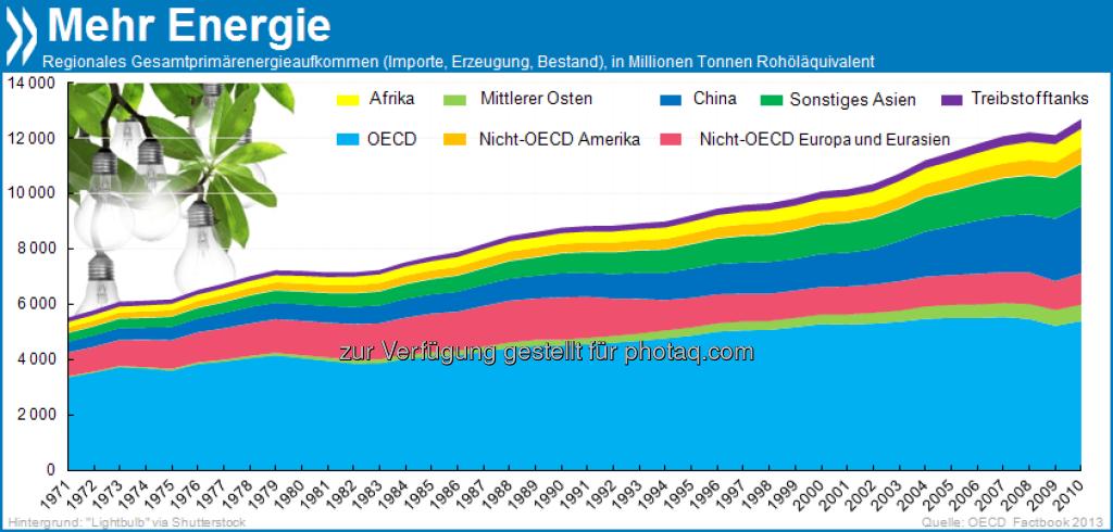 Energiegeladen: Zwischen 1971 und 2010 hat sich das weltweite Primärenergieaufkommen mehr als verdoppelt. Der Anteil der OECD-Länder am Gesamtaufkommen verringerte sich allerdings von 61 auf 43 Prozent.  Mehr unter http://bit.ly/11O5SKg (OECD Factbook 2013, S. 108)., © OECD (20.06.2013)
