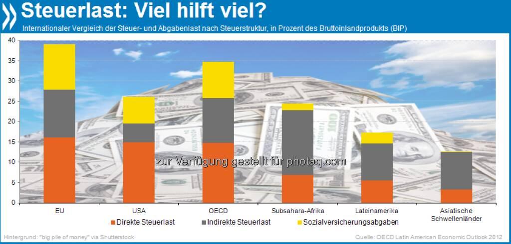 Gut gesteuert? In EU und OECD ist die Steuer- und Abgabenlast (39 bzw. 35% des BIP) im Schnitt wesentlich höher als im Rest der Welt. In den Industrieländern dominieren direkte Steuern (Einkommen, Vermögen etc), Schwellen- und Entwicklungsländer erheben eher indirekte, z.B. Verbrauchssteuern.  Mehr unter http://bit.ly/UCxYbW (OECD Latin American Economic Outlook 2012, S.74)., © OECD (20.06.2013)