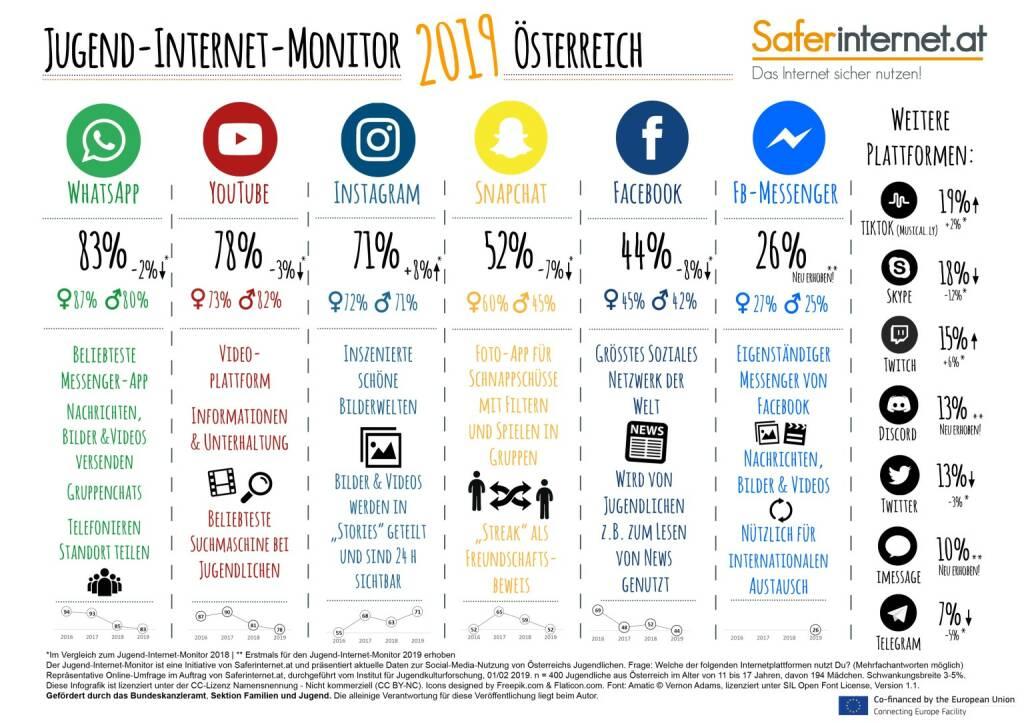 Saferinternet.at: Jugend-Internet-Monitor 2019: Das sind die beliebtesten Sozialen Netzwerke von Jugendlichen; Fotocredit:CC BY-NC / Saferinternet.at, © Aussender (22.03.2019)