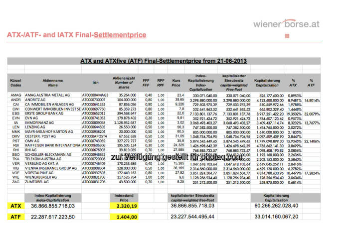 ATX-Settlement, Juni 2013 (c) Wiener Börse