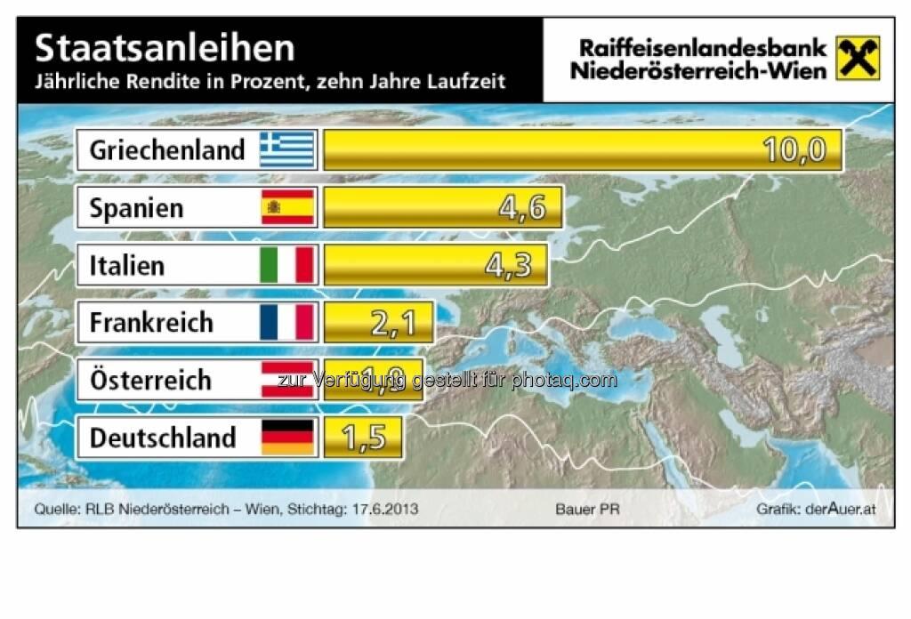 Staatsanleihen Griechenland, Spanien, Italien, Frankreich, Österreich, Deutschland - Rendite in Prozent (c) derAuer Grafik Buch Web (24.06.2013)