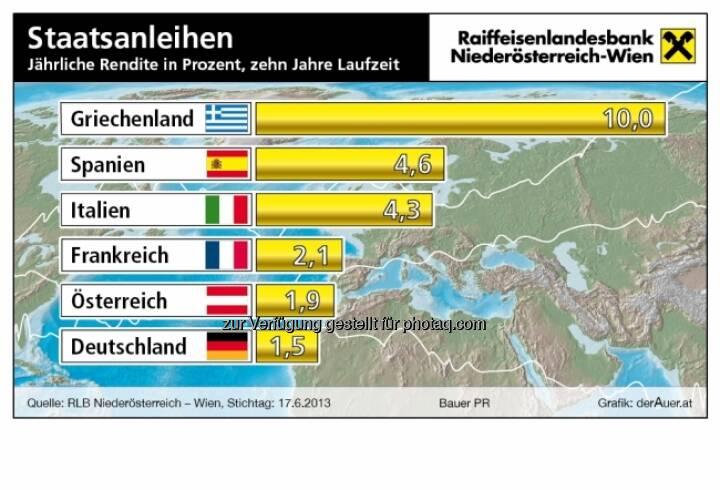 Staatsanleihen Griechenland, Spanien, Italien, Frankreich, Österreich, Deutschland - Rendite in Prozent (c) derAuer Grafik Buch Web