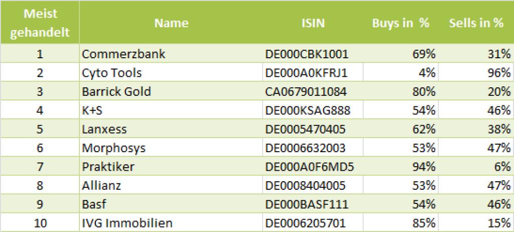 wikifolio-View 27.6.: Die Gesamtübersicht mit Commerzbank meistgehandelt (27.06.2013)