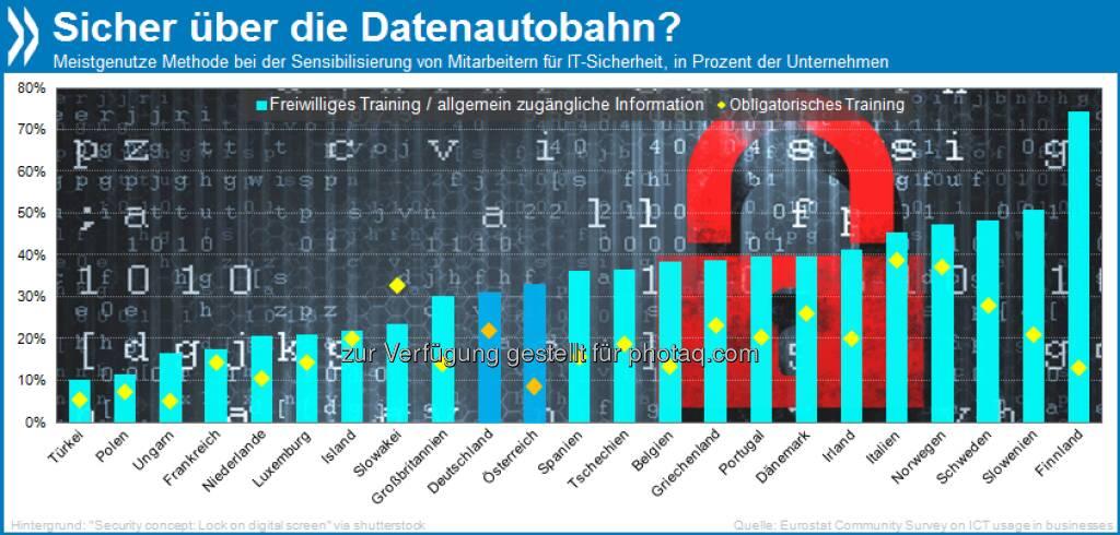 Sicherheitsgurt fürs Netz: Fast die Hälfte aller Firmen in der EU informiert ihre Mitarbeiter über IT-Sicherheit, meist durch freiwilliges Training. Verpflichtende Schulungen sind vor allem in Italien, Norwegen und Slowakei verbreitet.  Mehr unter http://bit.ly/14z8BKI (OECD Internet Economy Outlook 2012, S. 234/235), © OECD (27.06.2013)