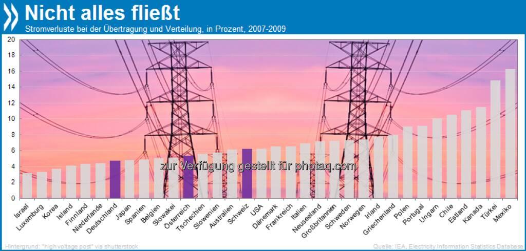 Energieklasse X: In Mexiko gehen 16,3 Prozent des gesamten Stroms bei der Übertragung und Verteilung verloren! Deutschland, Österreich und die Schweiz sind mit maximal sechs Prozent Verlust um Einiges effizienter.  Mehr unter http://bit.ly/12irsI2 (OECD Economic Surveys: Mexico 2013, S. 71/72), © OECD (04.07.2013)