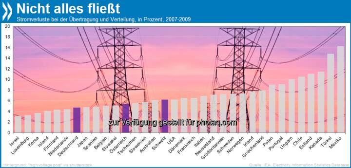 Energieklasse X: In Mexiko gehen 16,3 Prozent des gesamten Stroms bei der Übertragung und Verteilung verloren! Deutschland, Österreich und die Schweiz sind mit maximal sechs Prozent Verlust um Einiges effizienter.  Mehr unter http://bit.ly/12irsI2 (OECD Economic Surveys: Mexico 2013, S. 71/72)