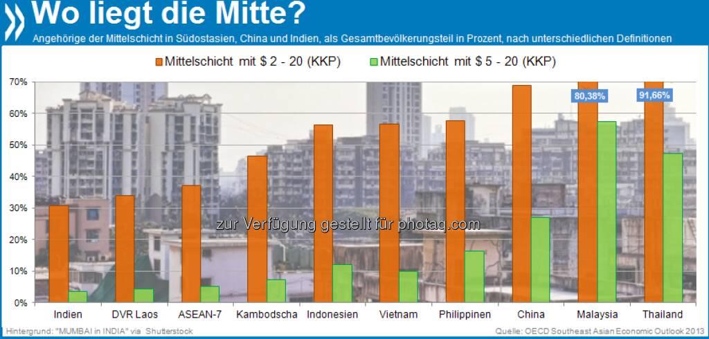 """Kleiner Unterschied, große Wirkung: Die zwei gängigsten Definitionen der """"Mittelschicht"""" in Entwicklungs- und Schwellenländern liegen nah beieinander. Je nachdem, welcher man folgt, variiert die Größe der Bevölkerungsmitte aber bis zum Sechsfachen.  Mehr unter http://bit.ly/11jquQK (Southeast Asian Economic Outlook 2013, S.101f.), © OECD (06.07.2013)"""