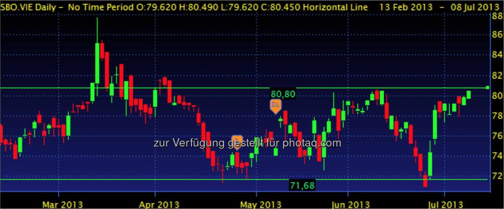 SCHÖLLER-BLECKMANN – Seitwärts zwischen 71,70 und 80,80. Allerdings könnte der wieder erstarkte Ölpreis helfen den Widerstand herauszunehmen. (08.07.2013)