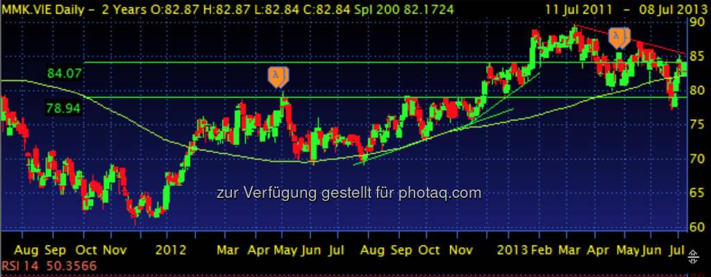 MAYR-MELNHOF – Widerstand bei 84, fallende Highs, Abwärtstrend ??? (08.07.2013)
