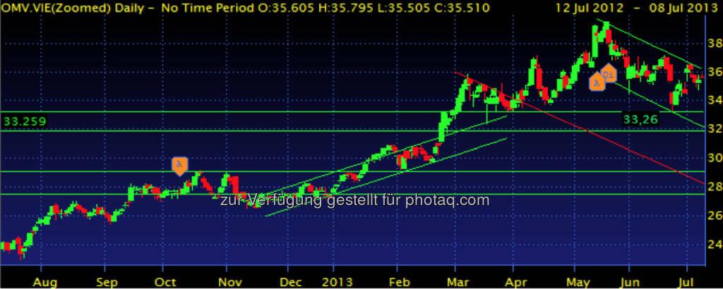 OMV – der wieder erstarkte Ölpreis konnte der Aktie helfen, die Unterstützung bei 33,26 konnte gehalten werden, dennoch befindet sich die Aktie in einem Abwärtstrend, als Widerstand erachte ich die 36. (08.07.2013)