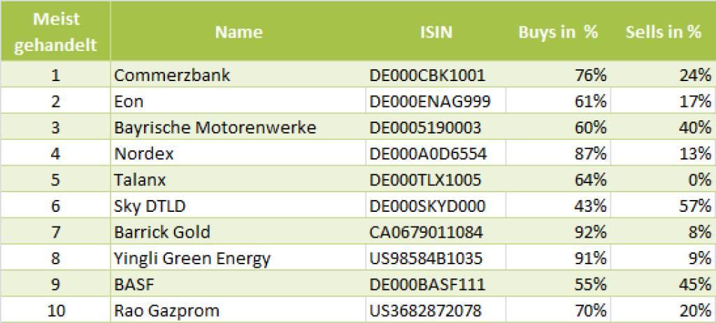 wikifolio-View 8.7.: Die Gesamtübersicht mit Commerzbank meistgehandelt (08.07.2013)