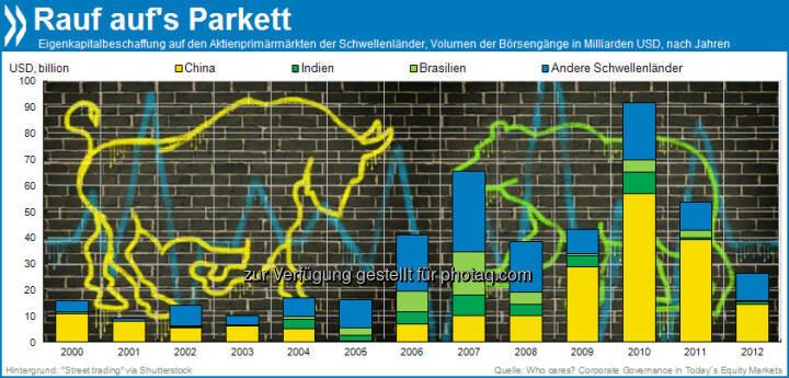 Going public: Seit 2006 trauen sich Unternehmen zunehmend an die nationalen Börsen der Schwellenländer. Zurzeit dominieren die Chinesen das Parkett: Sie mobilisieren mehr als die Hälfte des Eigenkapitals aller Börsenneuzugänge.  Mehr unter http://bit.ly/16u24QV (Who Cares? Corporate Governance in Today's Equity Markets, S. 15)
