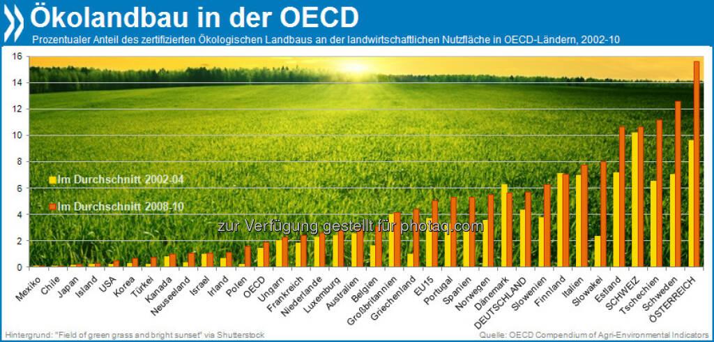 Ökologisches aus der Region? Zwei Prozent aller Agrarflächen werden in der OECD biologisch bewirtschaftet. Die Öko-Anbaufläche der meisten EU-Länder liegt weit über dem OECD-Schnitt. Österreich führt mit 16 Prozent.   Mehr unter http://bit.ly/15f3MXs (OECD Compendium of Agri-environmental Indicators, S.62ff.), © OECD (16.07.2013)