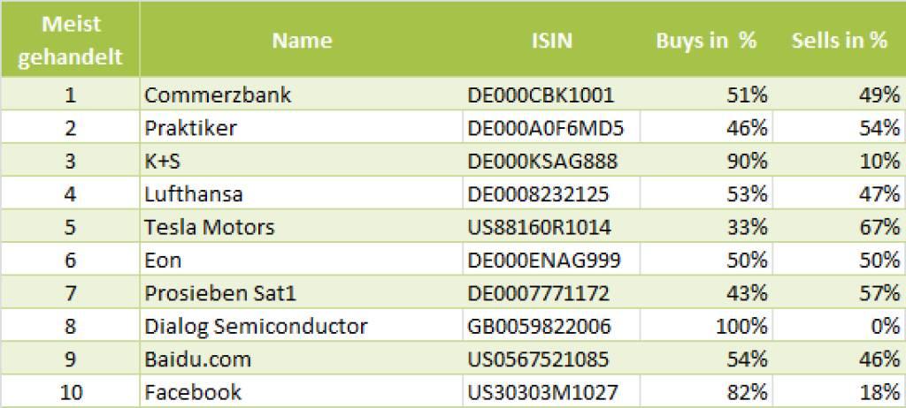 wikifolio-View 16.7.: Die Gesamtübersicht mit Commerzbank meistgehandelt (16.07.2013)
