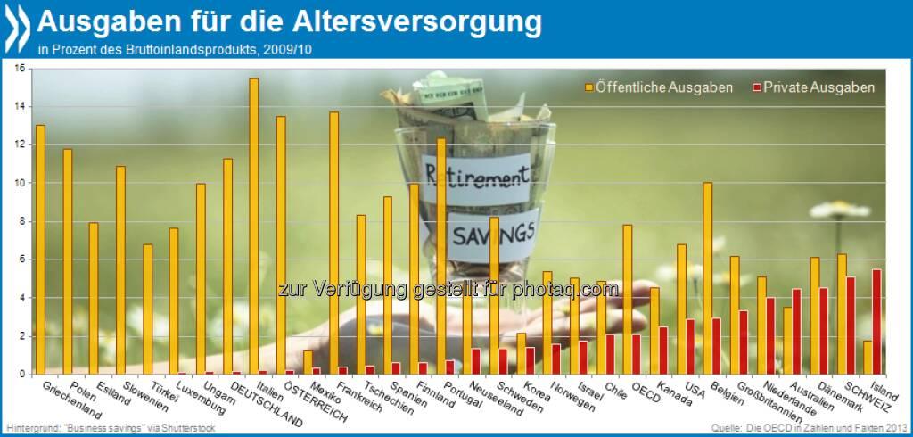 Gut vorgesorgt? In Deutschland und Österreich stammt der Löwenanteil der Renten aus öffentlichen Mitteln. Schweizer, Isländer, Dänen und Australier dagegen steuern auch privat viel zur Altersvorsorge bei.  Mehr unter http://bit.ly/13OsySo (Die OECD in Zahlen und Fakten 2013, S.215), © OECD (17.07.2013)